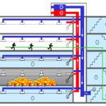 Yangın algılama, uyarı sistemleri duman kontrol ve tahliye fonksiyonları